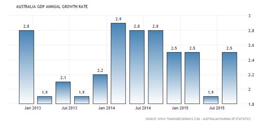 Forex Snapshot: Australian GDP y/y