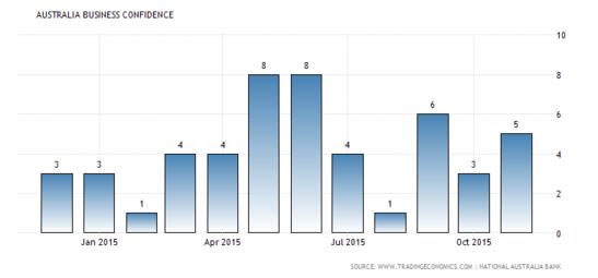 Forex Snapshot: Australian Business Confidence