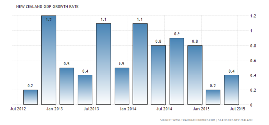 Forex Charts: New Zealand's GDP q/q