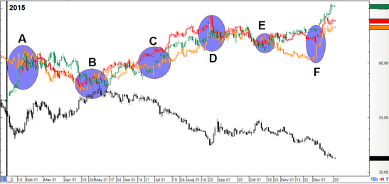 CAD & Oil Daily Forex Chart