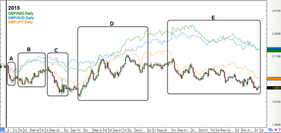 Overlayed GBP/USD Daily Forex Chart