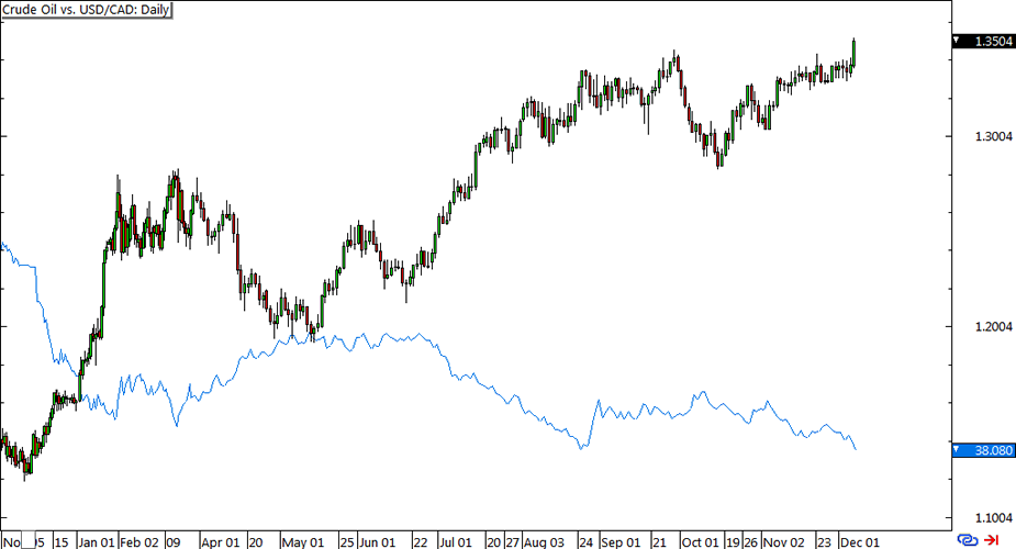 Crude Oil vs. USD/CAD Daily Forex ChartCrude Oil vs. USD/CAD Daily Forex Chart