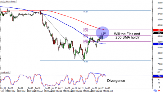 AUD/JPY: 4-hour Forex Chart