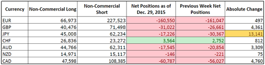 CFTC COT Forex Positioning (Dec. 22, 2015)