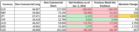 CFTC COT Forex Positioning (Jan. 5, 2015)