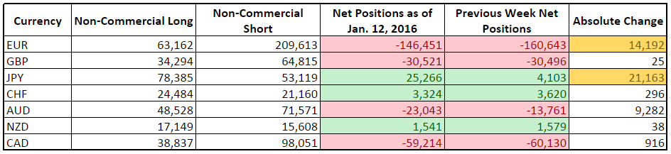 CFTC COT Forex Positioning (Jan. 12, 2016)
