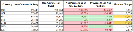 CFTC COT Forex Positioning (Jan. 19, 2016)