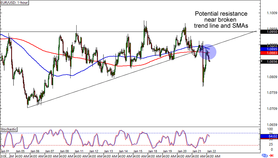 Eur usd forex blog