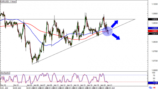 EUR/USD:1-hour Forex Chart