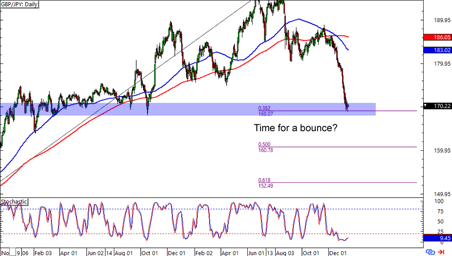 GBP/JPY: Daily Forex Chart