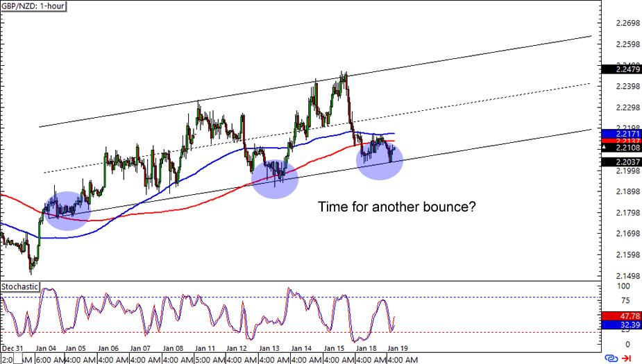GBP/NZD:1-hour Forex Chart