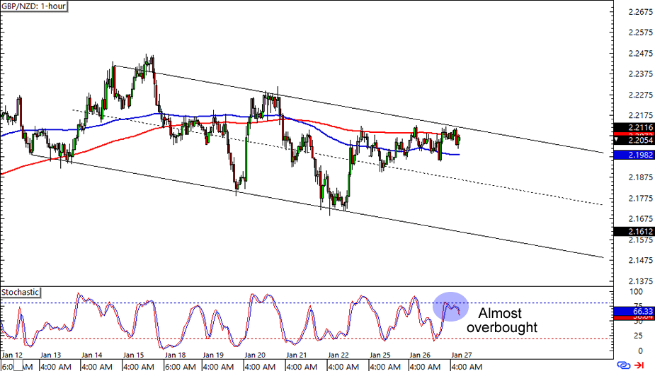 GBP/NZD: 1-hour Forex Chart