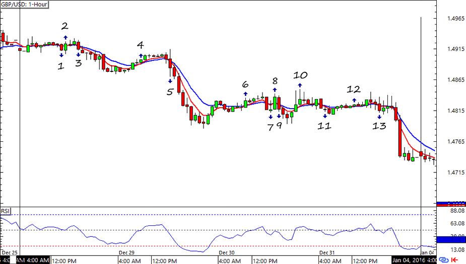 Gbp usd forex chart