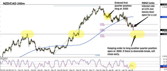 NZD/CAD 4-Hour Forex Chart