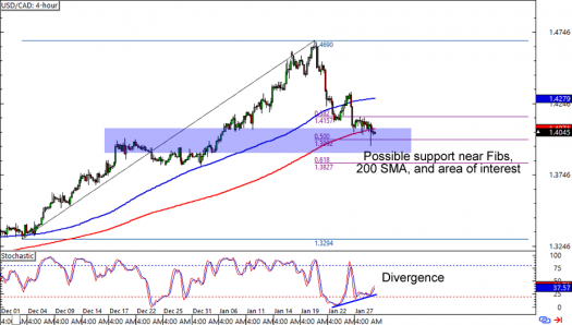 USD/CAD: 4-hour Forex Chart