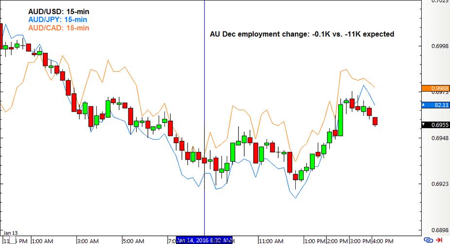 Aud usd forex chart