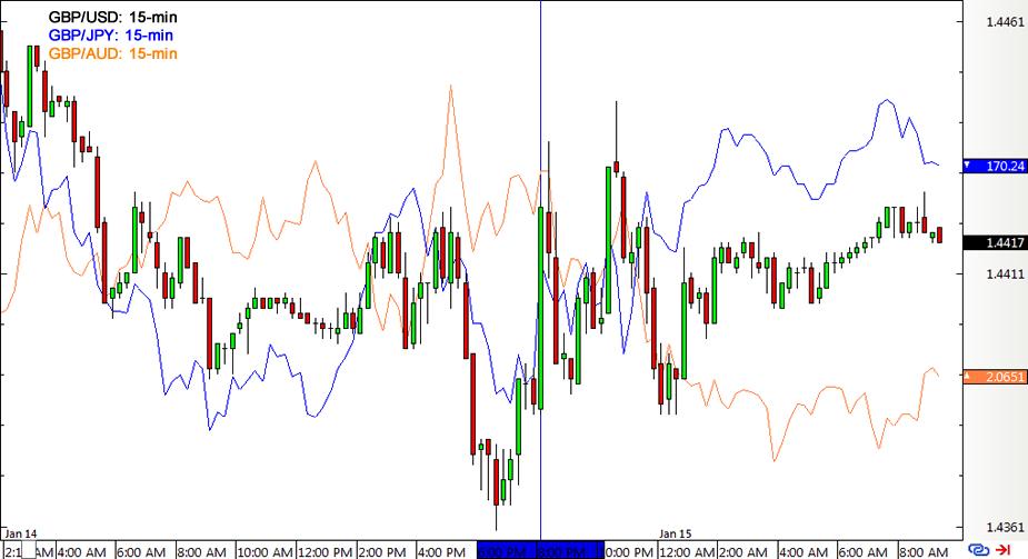 15-min Forex Charts