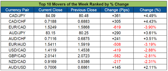 Top Forex Weekly Movers (Jan. 18-22, 2016)