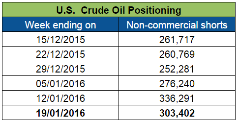 U.S. Crude Oil Positioning