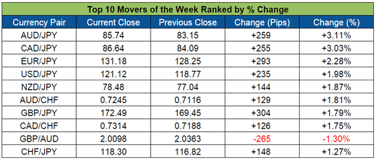 Top Forex Weekly Movers (Jan. 25-29, 2016)