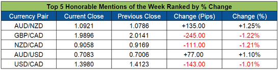 Top Forex Honorable Mentions (Jan. 25-29, 2016)
