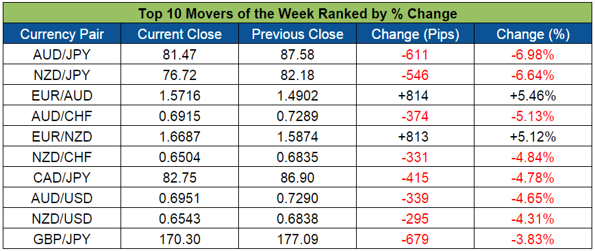Top Forex Weekly Movers (Jan. 4-8, 2016)