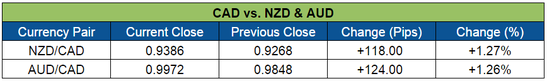CAD vs. NZD & AUD
