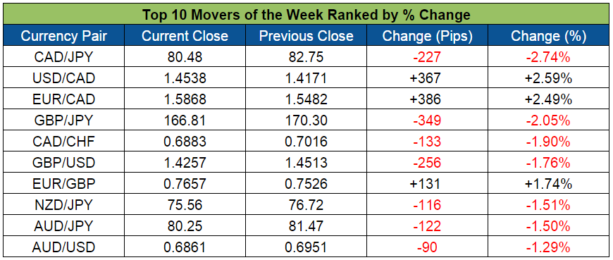 Top Forex Weekly Movers (Jan. 11-15, 2016)