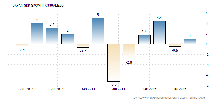 Forex Updates: Japanese GDP y/y