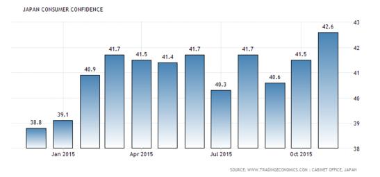 Forex Updates: Japanese Consumer Confidence