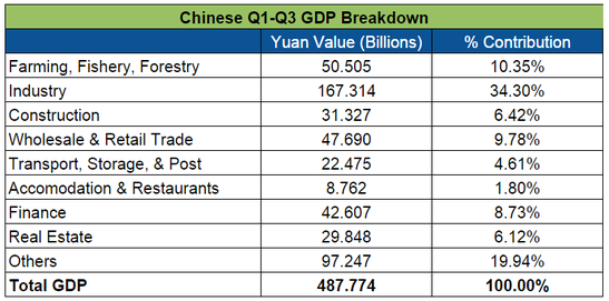 Forex Updates: China's GDP Breakdown