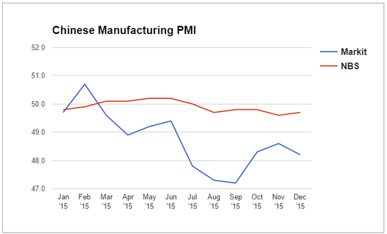 Forex Updates: China's PMI