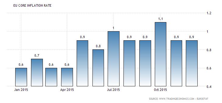 Forex Charts: Euro Zone Core CPI