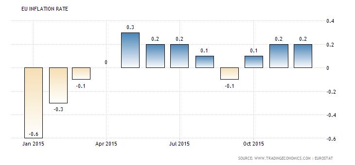 Forex Charts: Euro Zone CPI