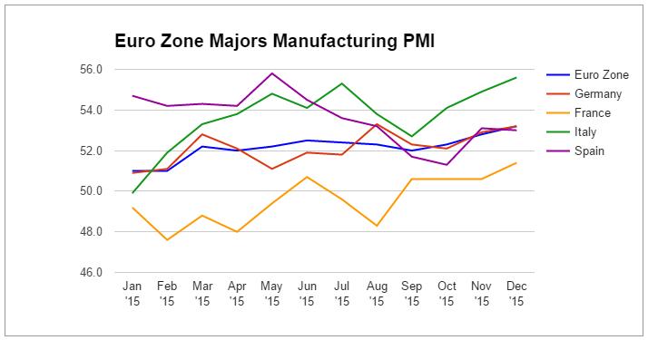 Euro Zone PM