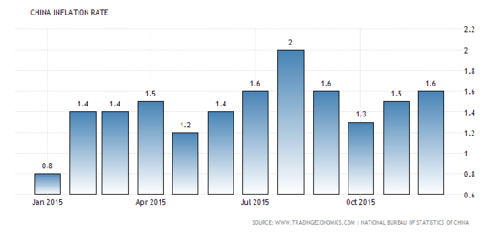 Chinese Annual CPI