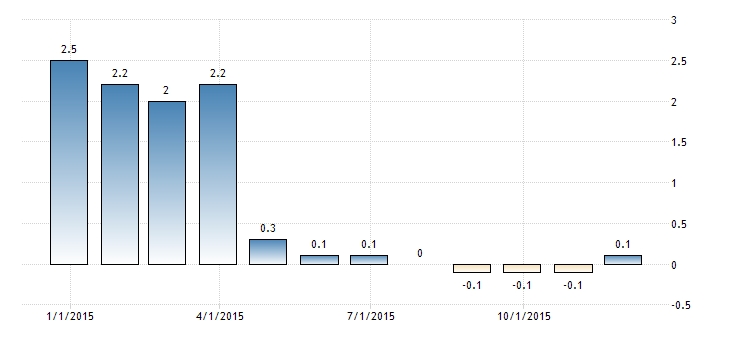 Forex Updates: Japan's Annual Core CPI