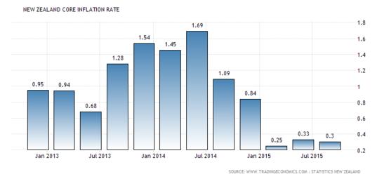 New Zealand's Annual Core CPI