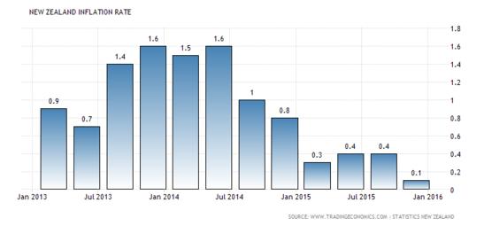 New Zealand's Annual CPI
