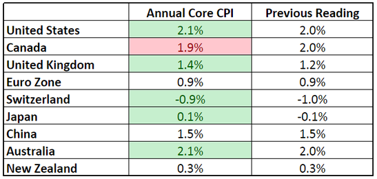 Forex Updates - Core CPI