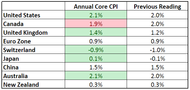 Forex Updates - Core CPI
