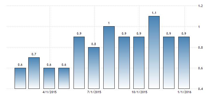 Forex Updates: Euro Zone Annual Core CPI