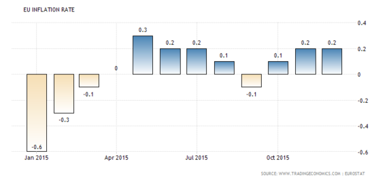 Forex Updates: Euro Zone Annual CPI