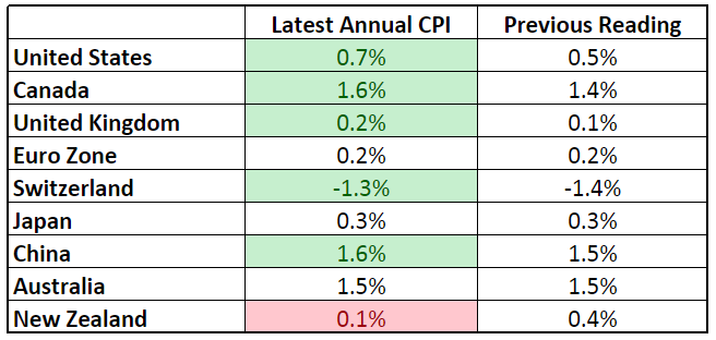Forex Updates - Headline CPI