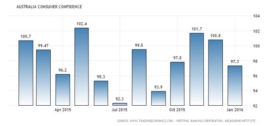 Forex Snapshot: Australian Consumer Confidence
