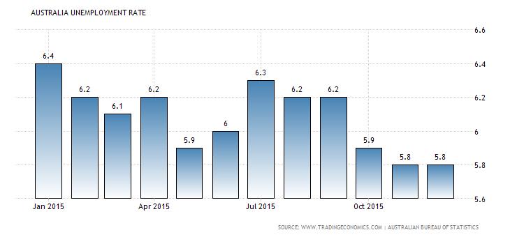 Forex Snapshot: Australian Jobless Rate
