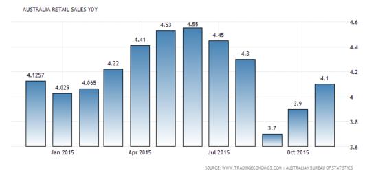 Forex Snapshot: Australian Retail Sales y/y