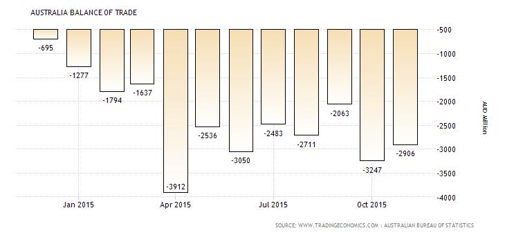 Forex Snapshot: Australian Trade Balance