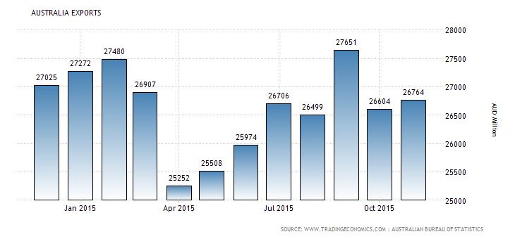 Forex Snapshot: Australian Exports