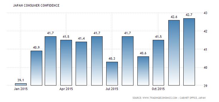 Forex Snapshot: Japanese Consumer Confidence